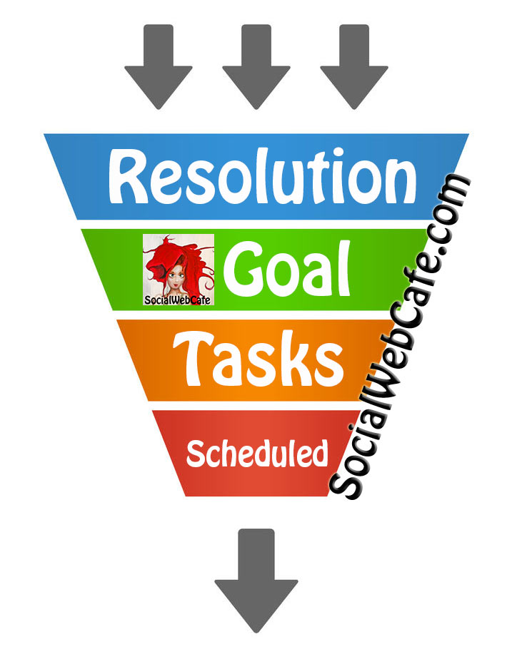 SocialWebCafe's Resolution Funnel